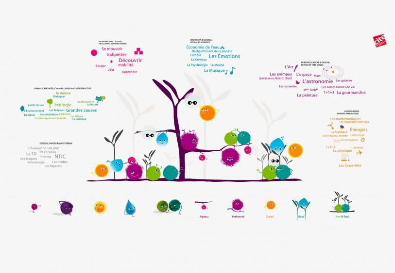 personnage character design web de la cité des enfants, Cité des Sciences et de l'Industrie